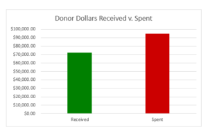 bar chart showing money received and spent by KAP